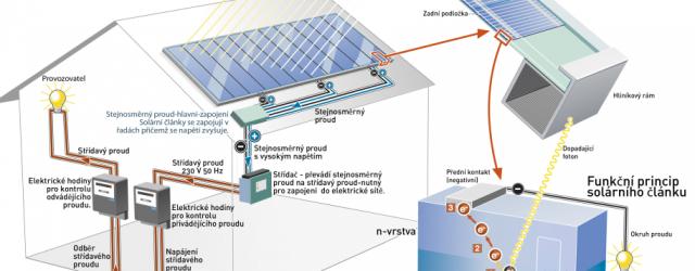 Fotovoltaika je technologie, která transformuje sluneční záření na elektrickouenergii. Princip fotovoltaického jevu spočívá vtom, že Fotony slunečního záření dopadající na křemíkové solární články vyrážejí svojí...